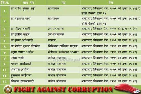 gandaki medical college corruption case