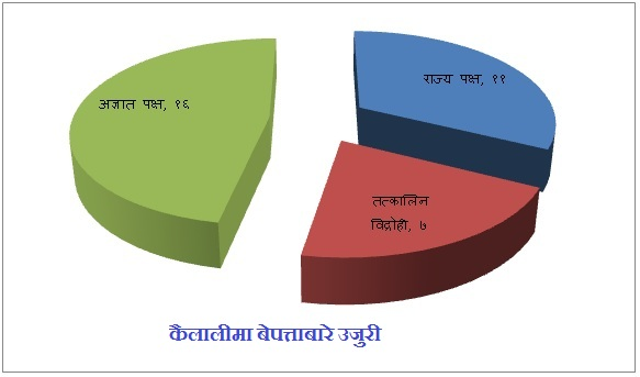 kailali conflict1